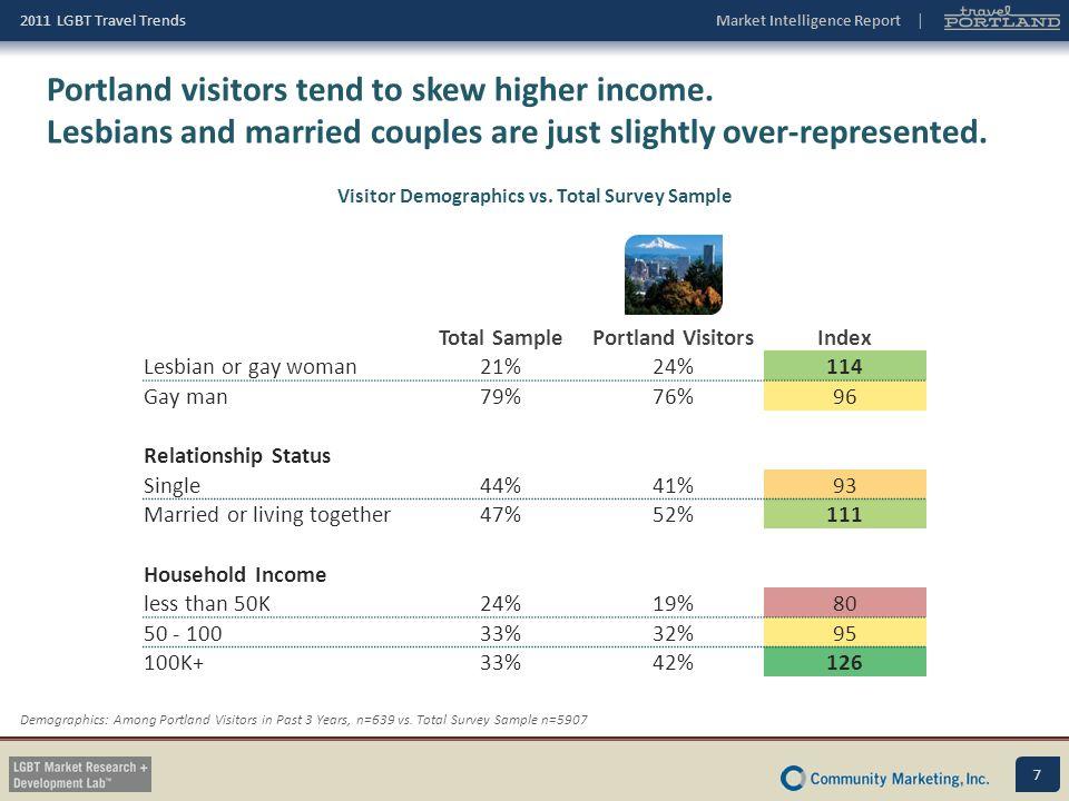 Visitor Demographics vs. Total Survey Sample