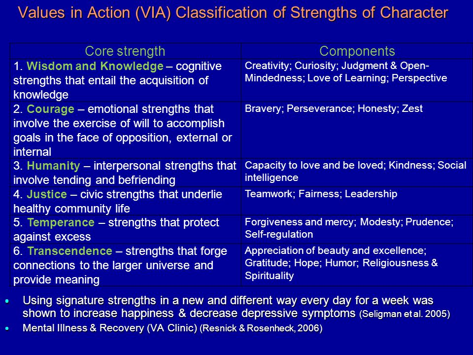 Values in Action (VIA) Classification of Strengths of Character