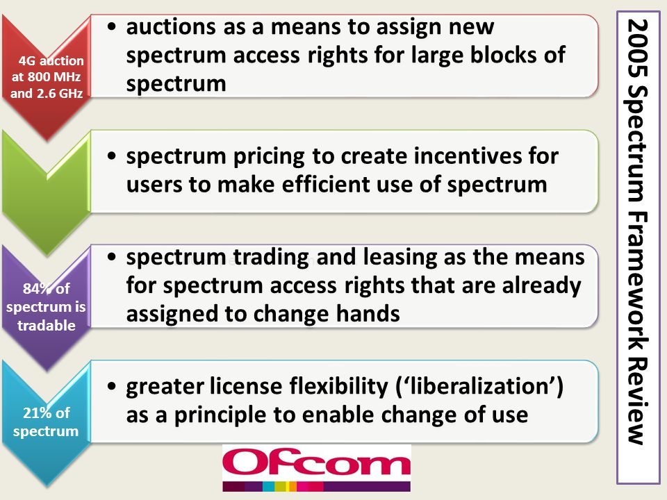 84% of spectrum is tradable