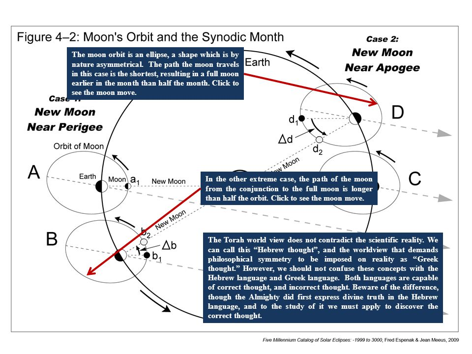 The moon orbit is an ellipse, a shape which is by nature asymmetrical