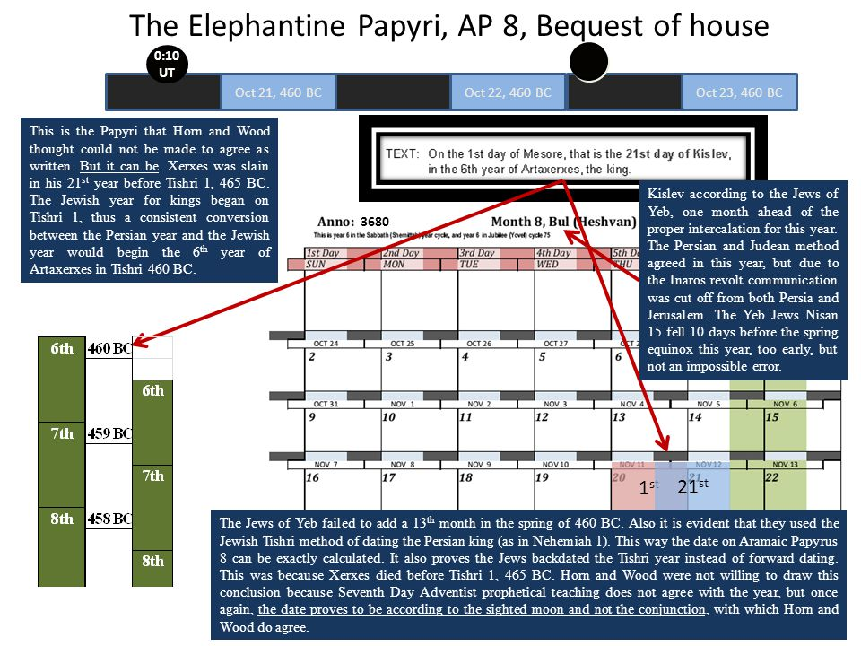 The Elephantine Papyri, AP 8, Bequest of house