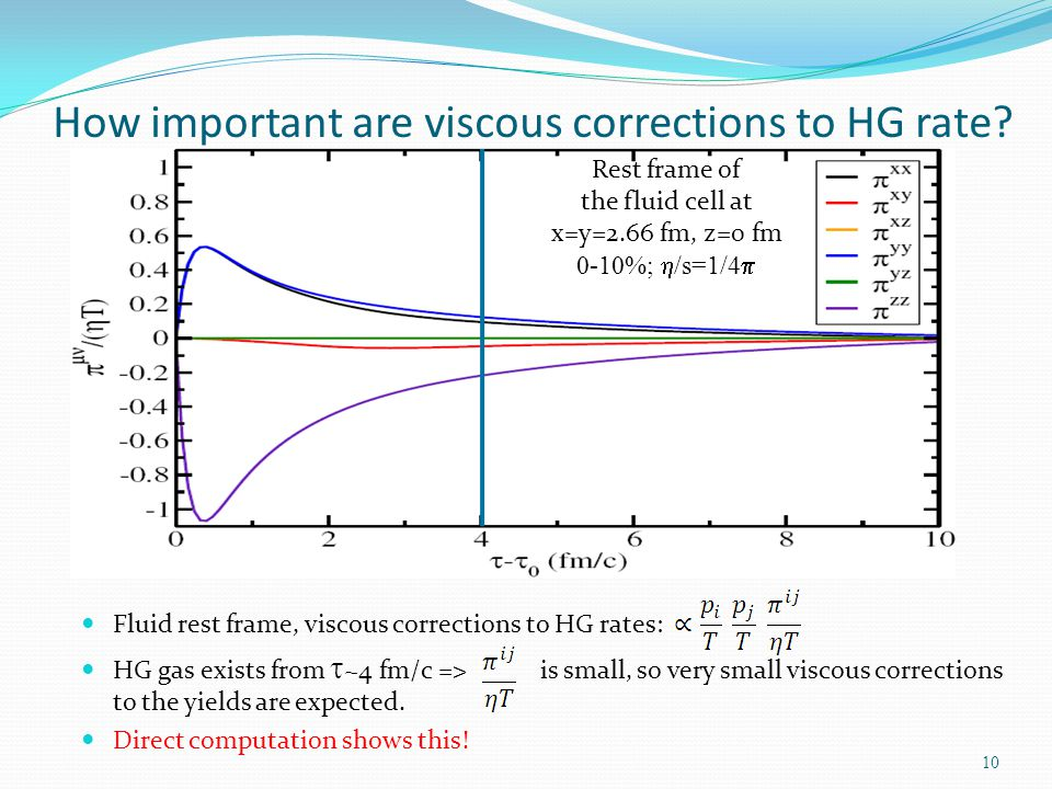 How important are viscous corrections to HG rate