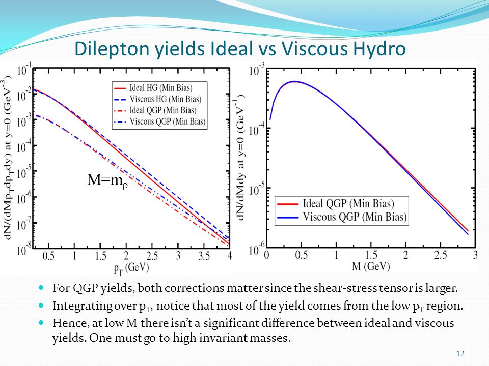 Dilepton yields Ideal vs Viscous Hydro