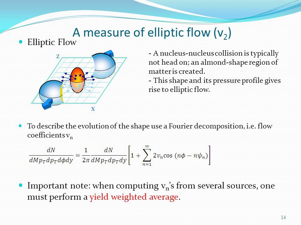 A measure of elliptic flow (v2)