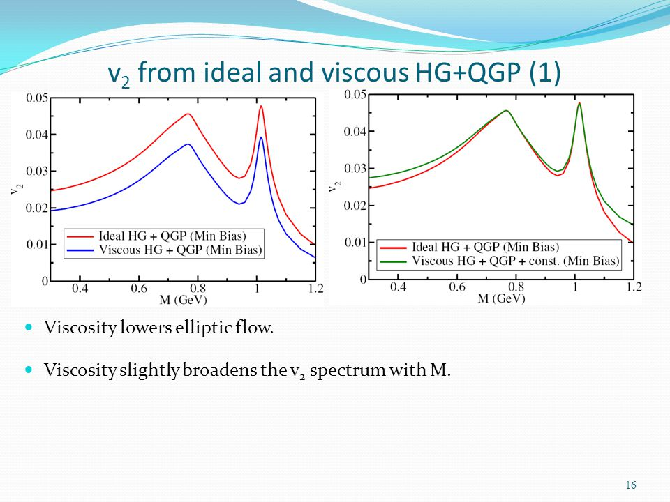 v2 from ideal and viscous HG+QGP (1)