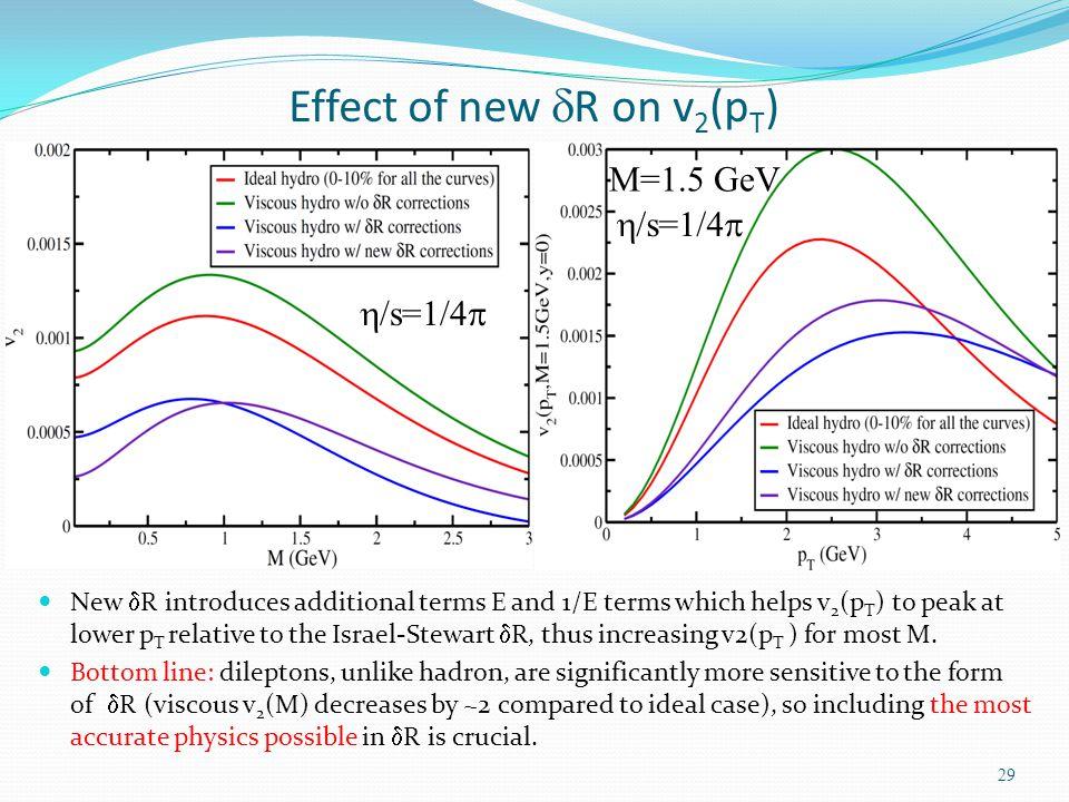 Effect of new dR on v2(pT)
