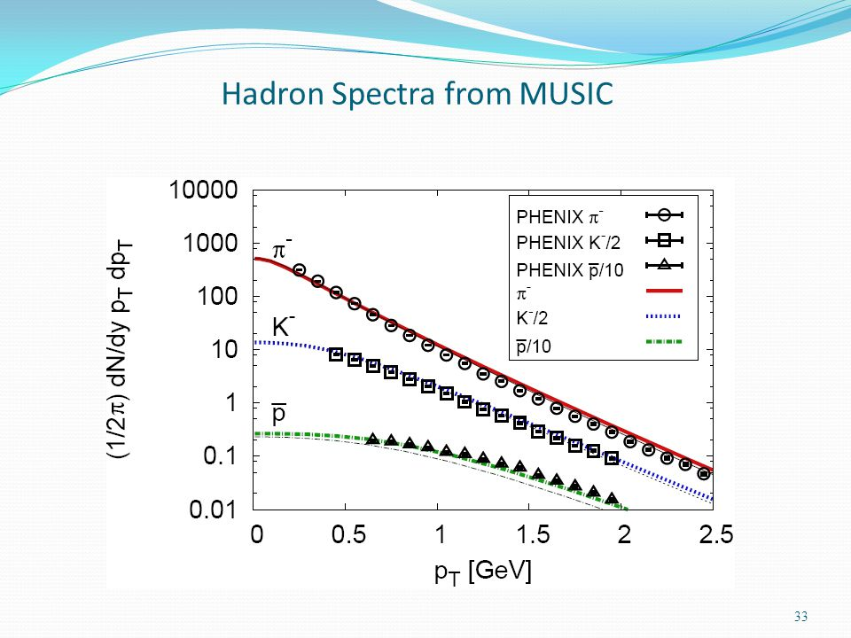 Hadron Spectra from MUSIC