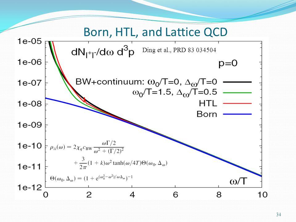 Born, HTL, and Lattice QCD