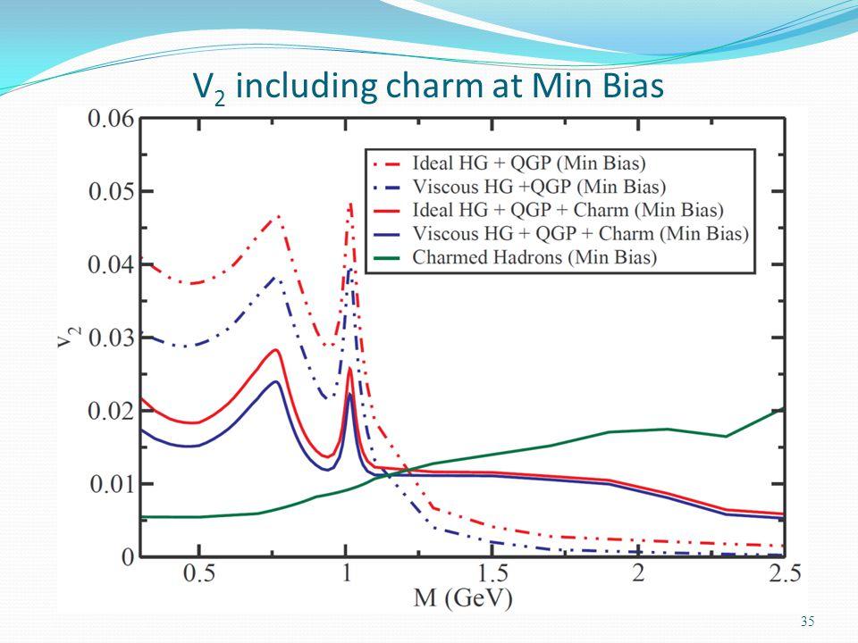 V2 including charm at Min Bias