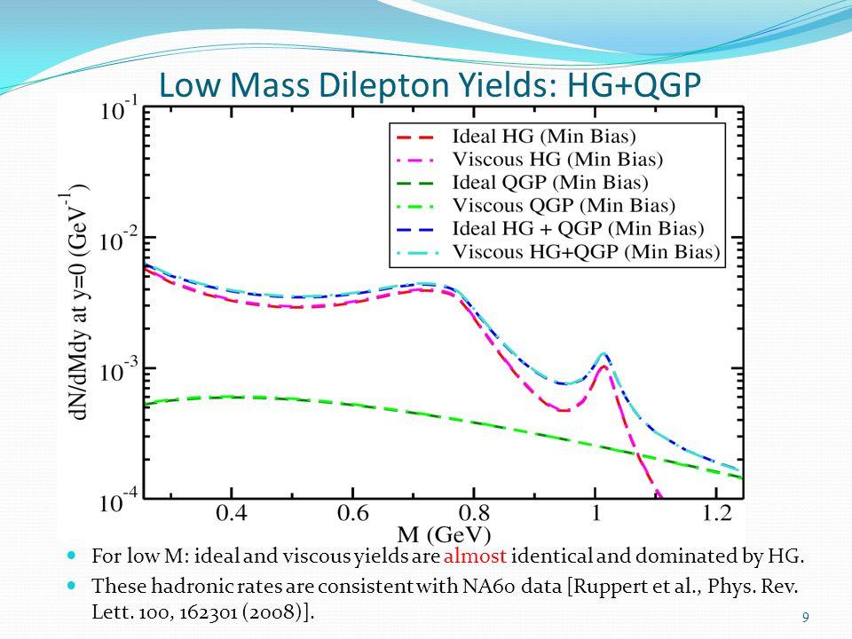 Low Mass Dilepton Yields: HG+QGP
