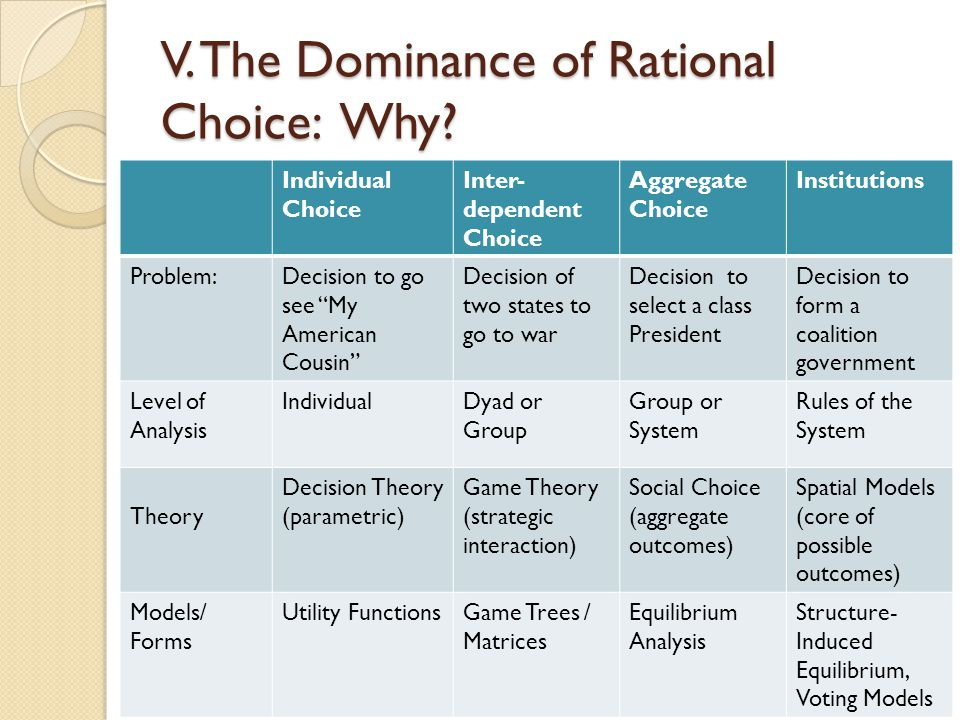 V. The Dominance of Rational Choice: Why