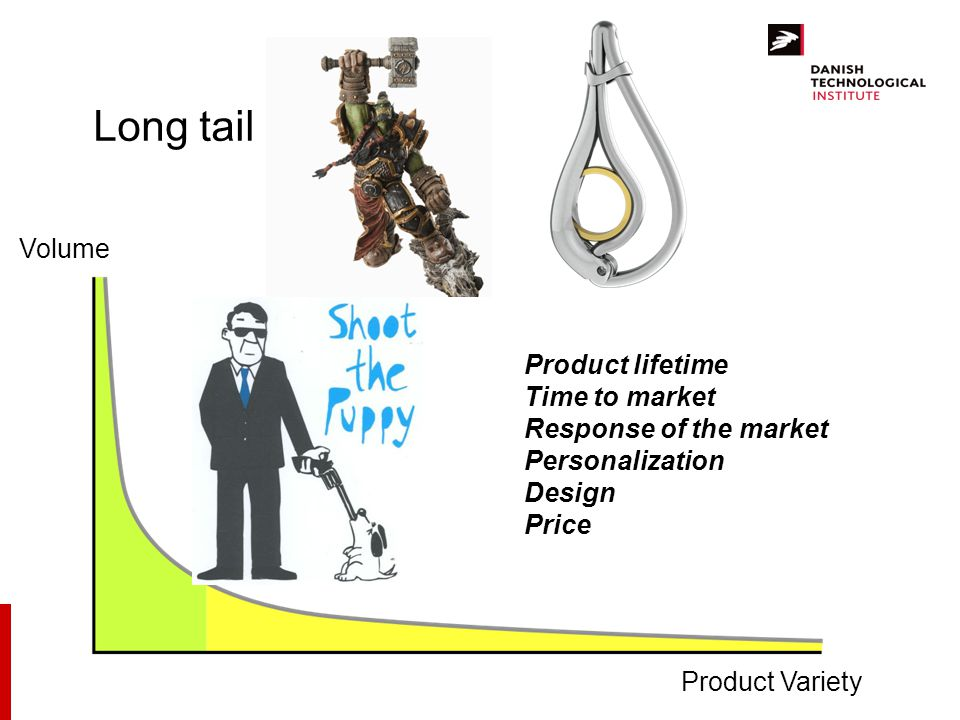 Long tail Volume Product lifetime Time to market