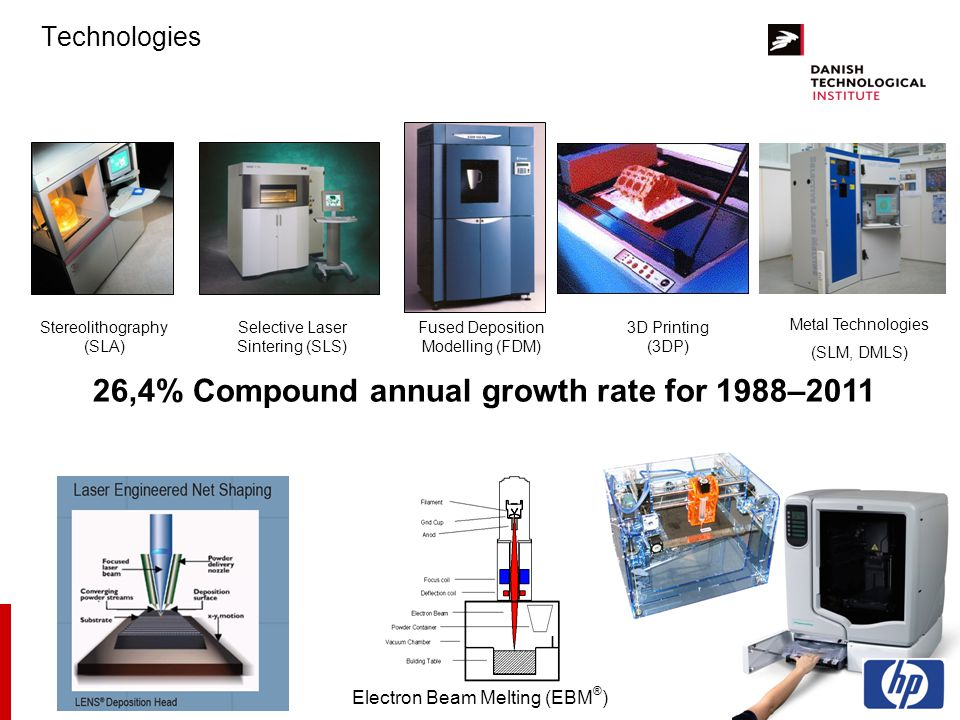 26,4% Compound annual growth rate for 1988–2011