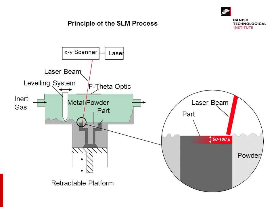 Principle of the SLM Process