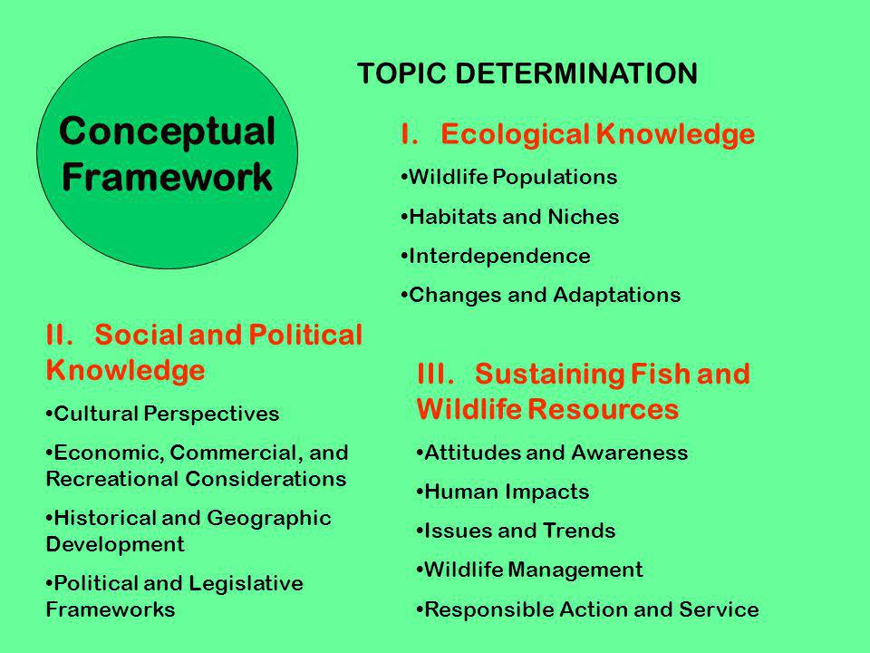 Conceptual Framework TOPIC DETERMINATION I. Ecological Knowledge