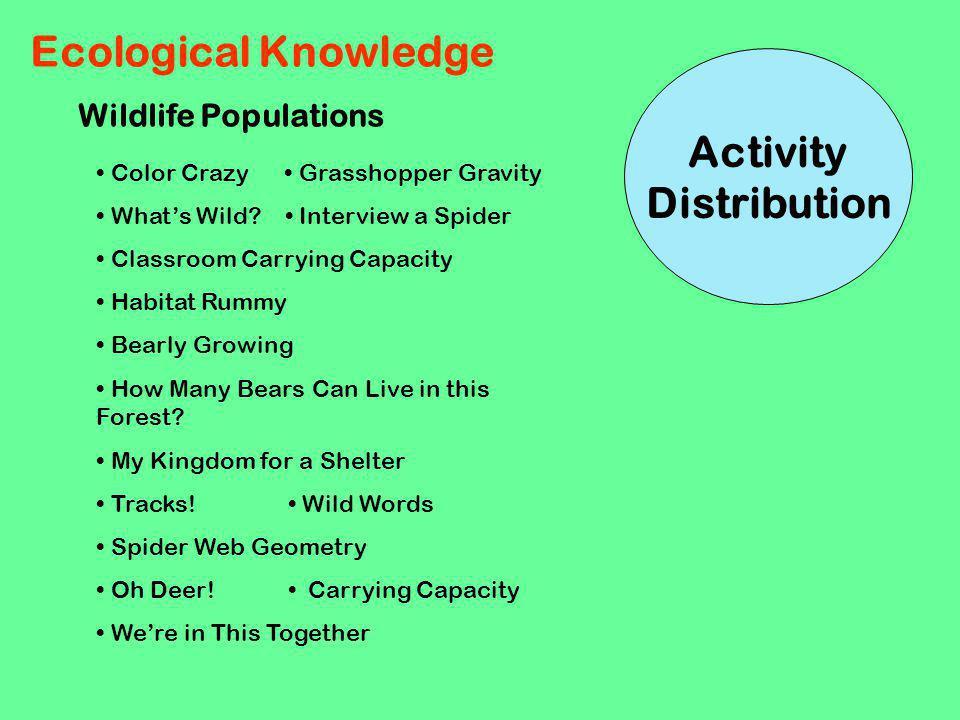 Activity Distribution