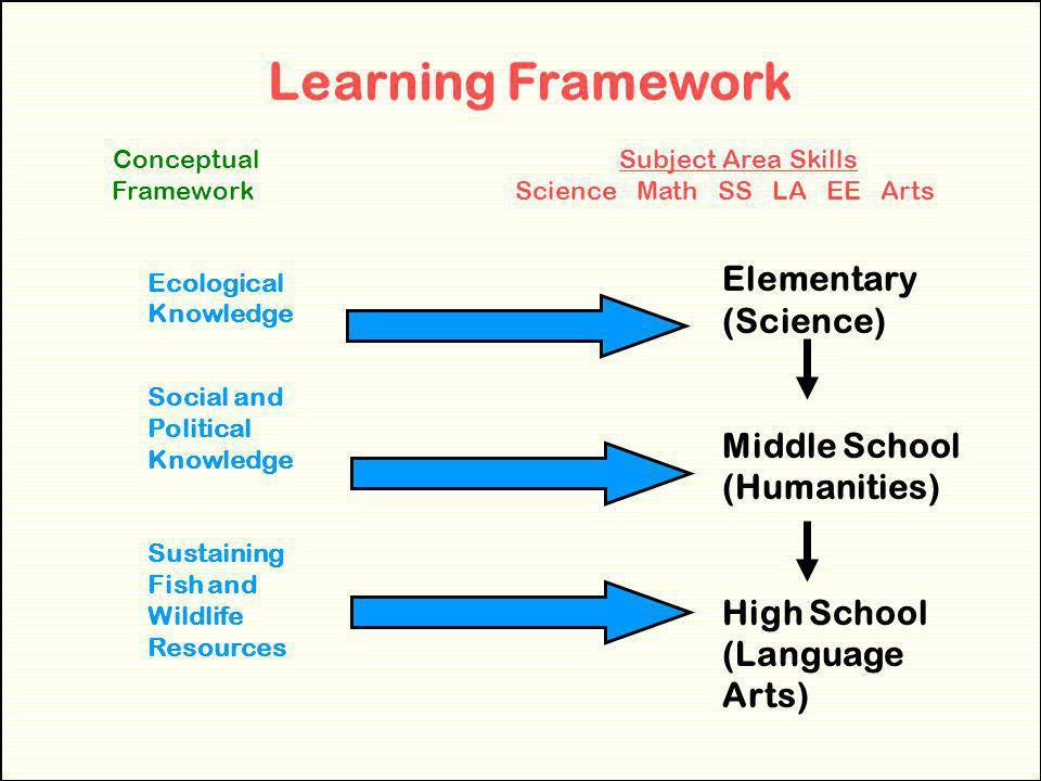 Learning Framework Elementary (Science) Middle School (Humanities)