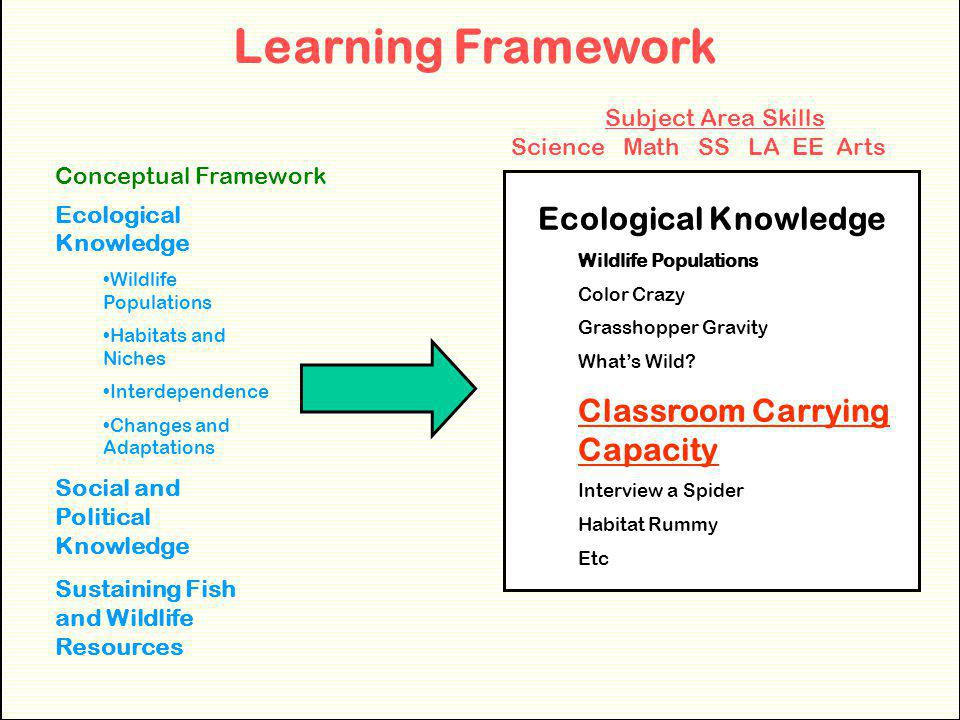 Learning Framework Ecological Knowledge Classroom Carrying Capacity