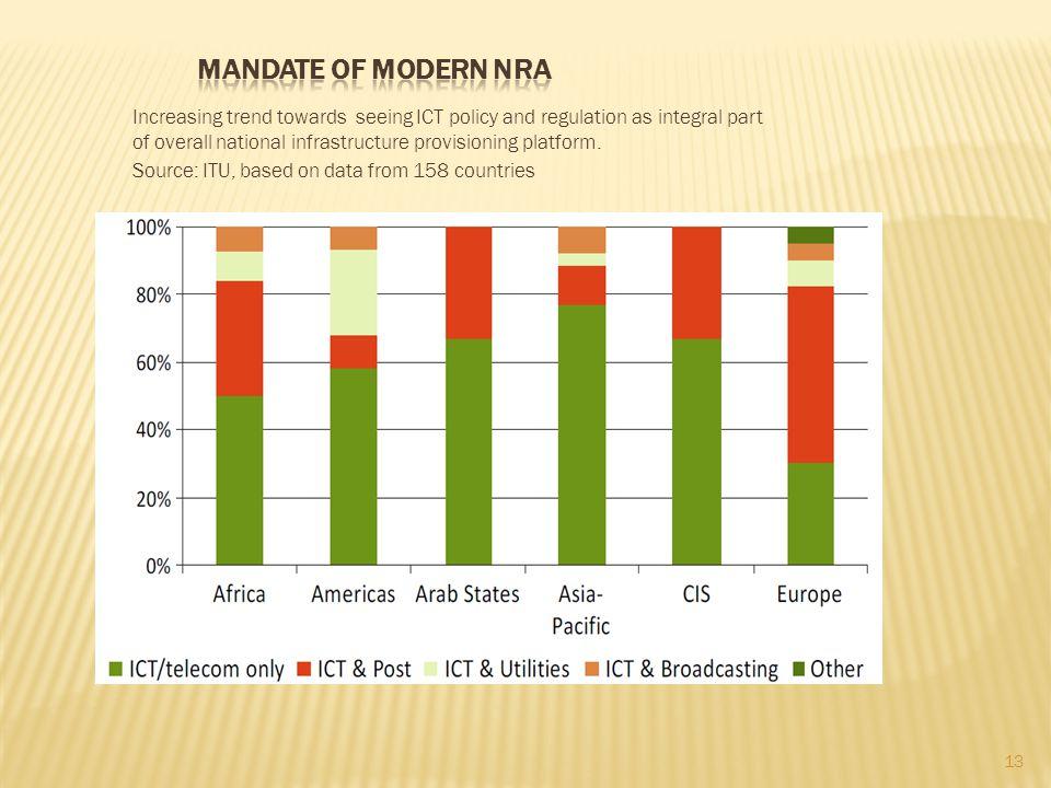 Mandate of modern NRA