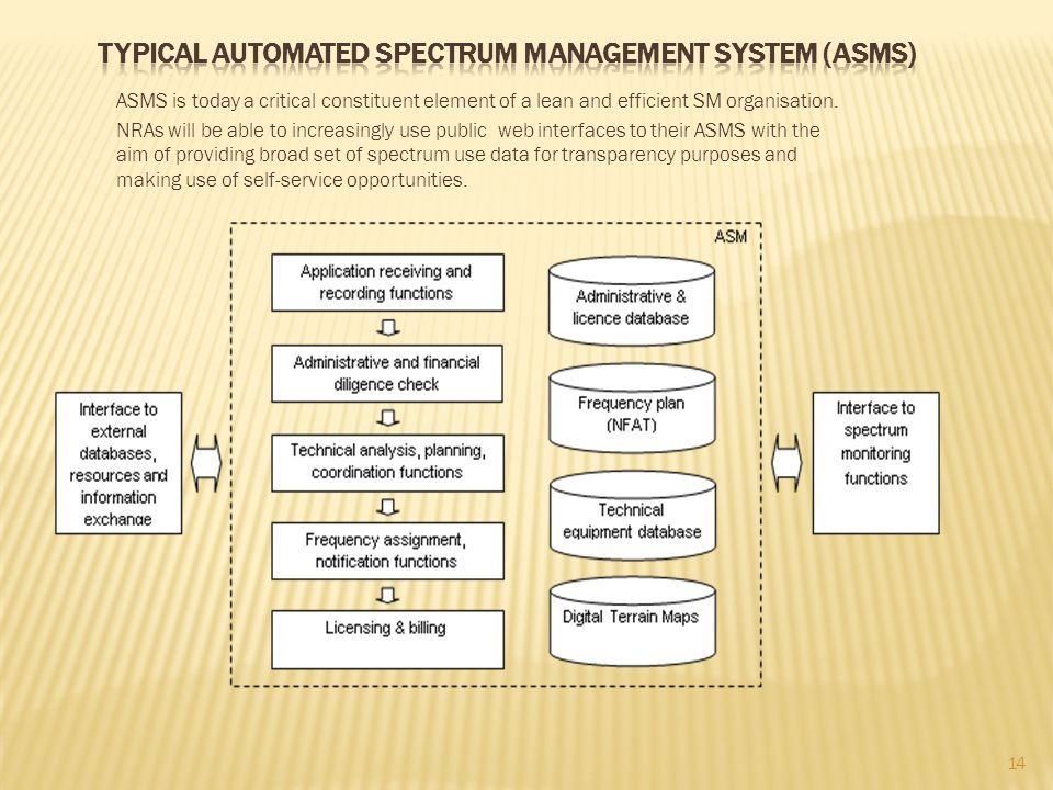 Typical Automated Spectrum Management System (ASMS)