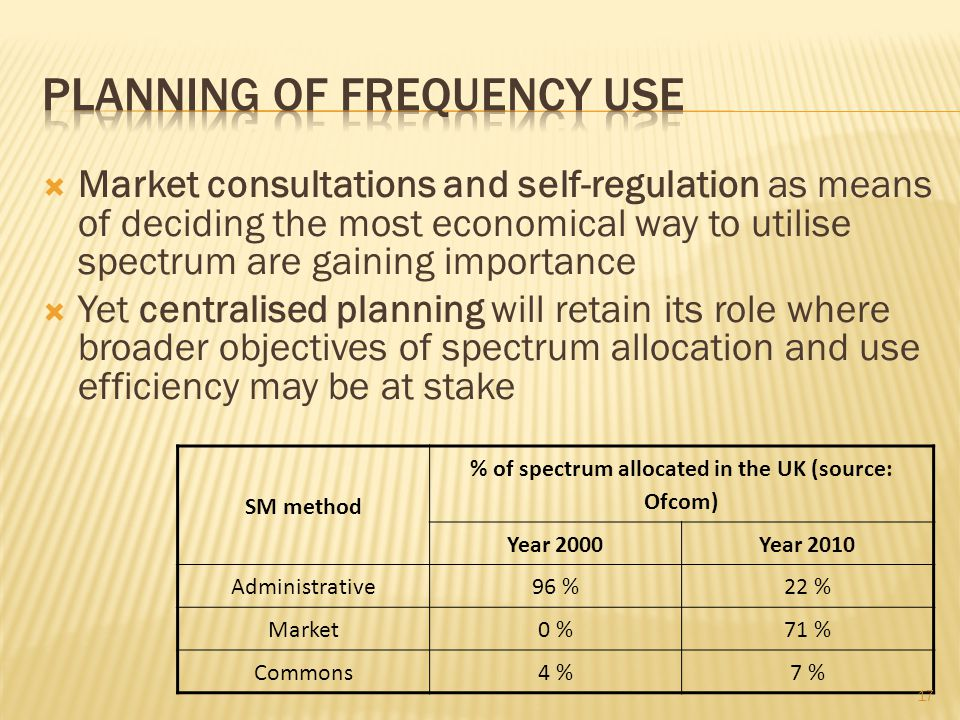 Planning of frequency use