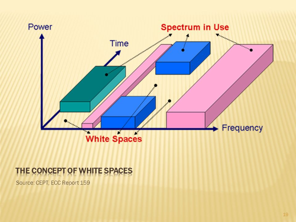 The concept of white spaces