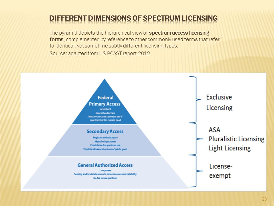 Different dimensions of spectrum licensing