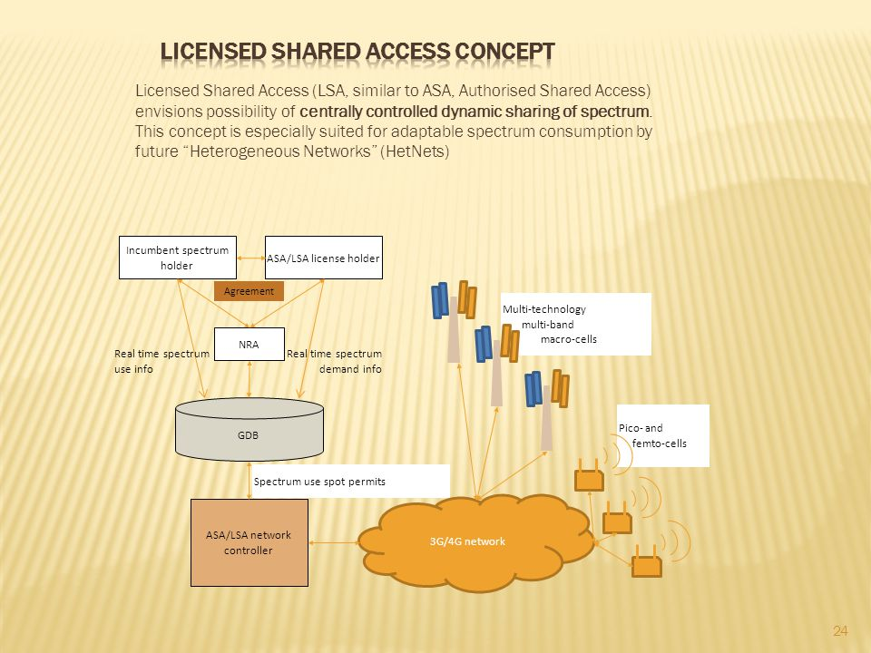 Licensed Shared Access concept