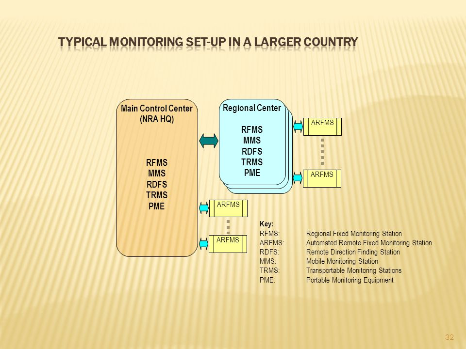 Typical monitoring set-up in a larger country