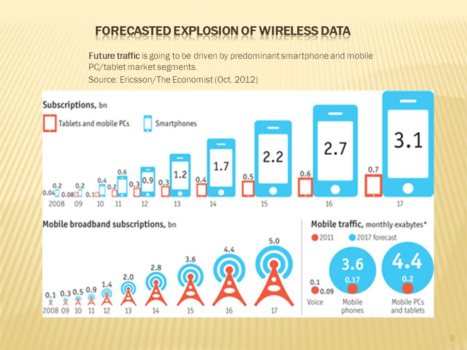 ForecasteD Explosion of Wireless data