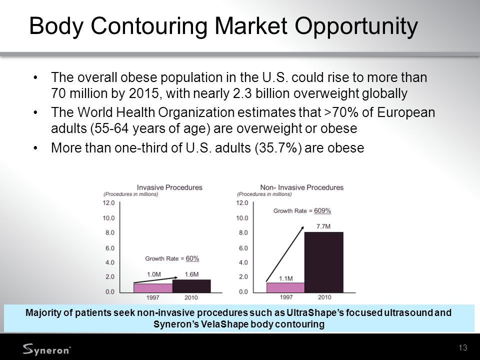 Body Contouring Market Opportunity