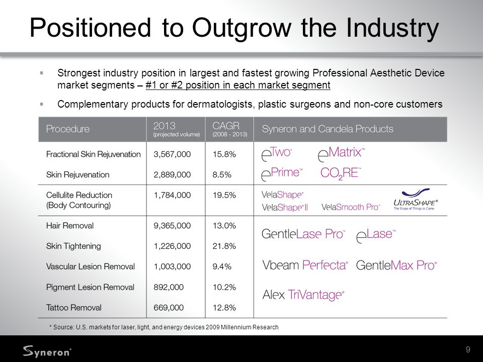 Positioned to Outgrow the Industry