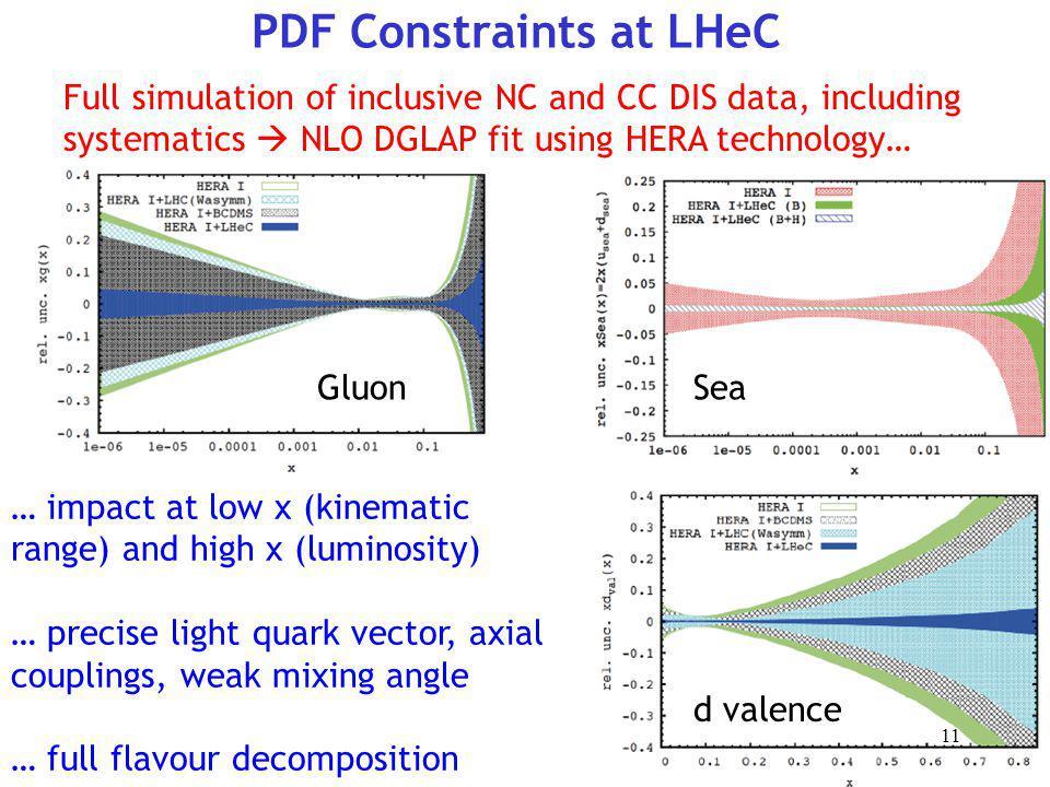 PDF Constraints at LHeC
