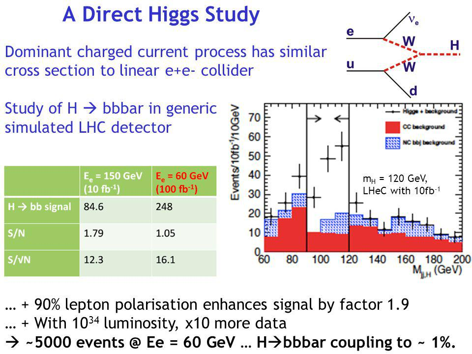 A Direct Higgs Study Dominant charged current process has similar