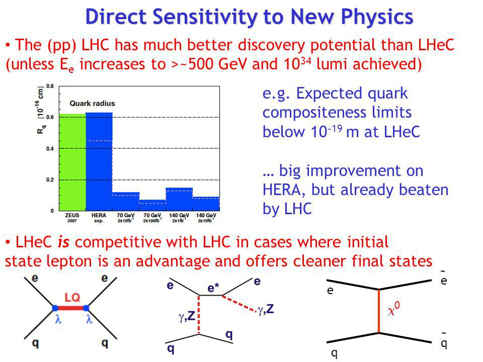 Direct Sensitivity to New Physics