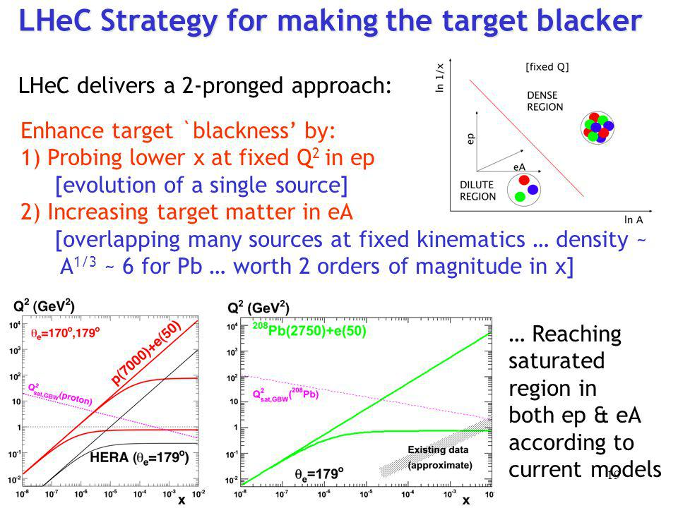 LHeC Strategy for making the target blacker