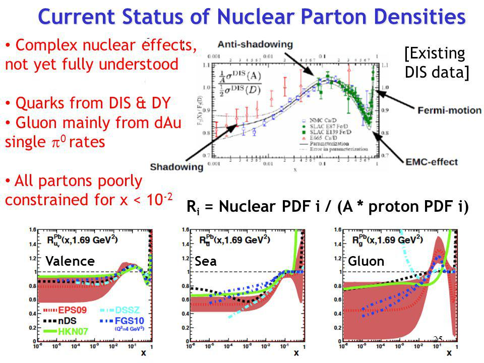 Current Status of Nuclear Parton Densities