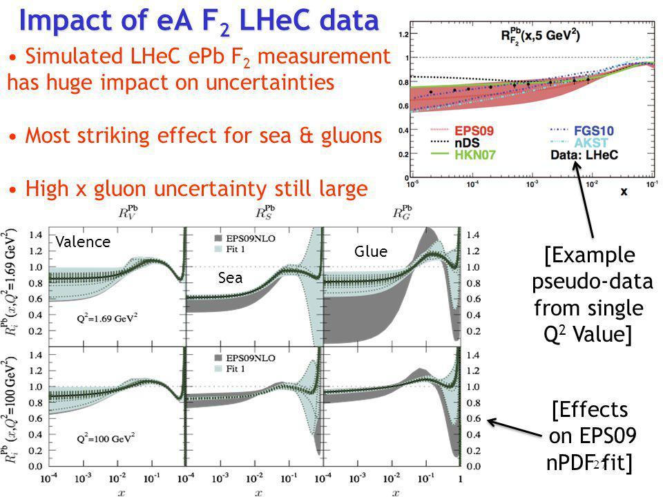 Impact of eA F2 LHeC data Simulated LHeC ePb F2 measurement