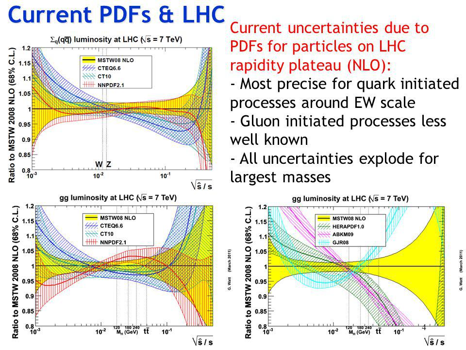 Current PDFs & LHC Current uncertainties due to