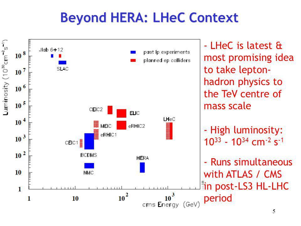 Beyond HERA: LHeC Context