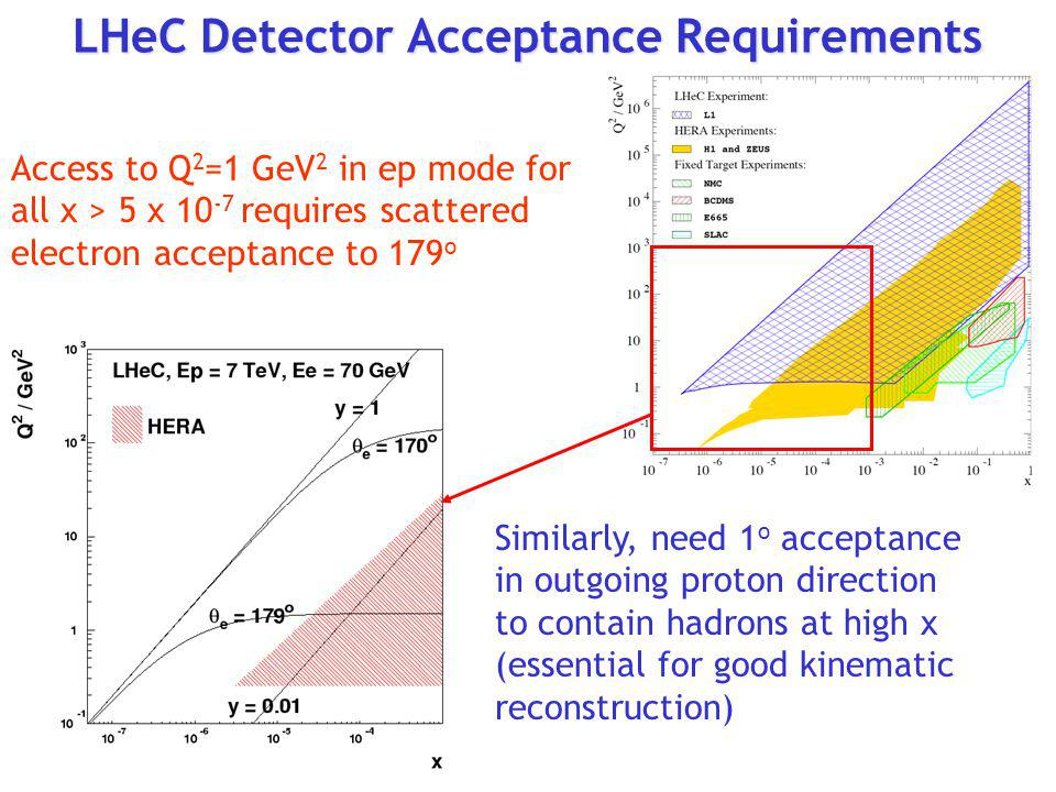 LHeC Detector Acceptance Requirements