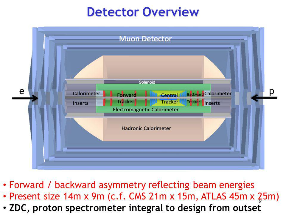 Detector Overview e. p. Forward / backward asymmetry reflecting beam energies. Present size 14m x 9m (c.f. CMS 21m x 15m, ATLAS 45m x 25m)