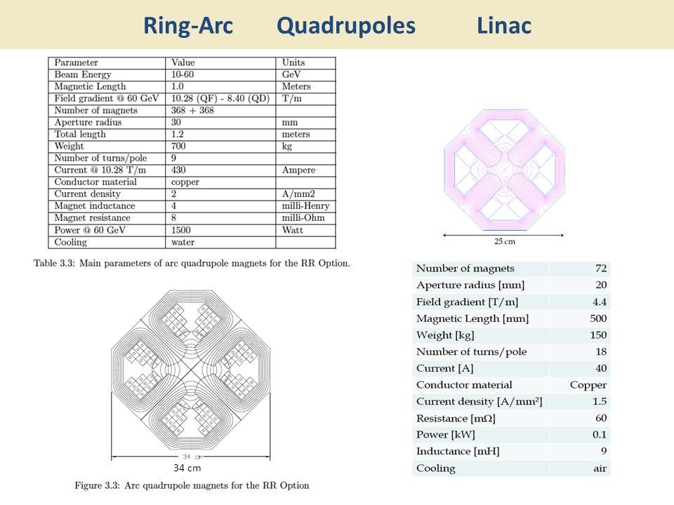 Ring-Arc Quadrupoles Linac