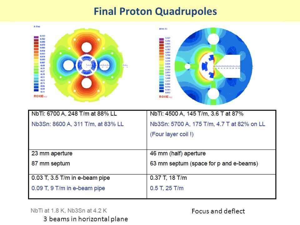 Final Proton Quadrupoles