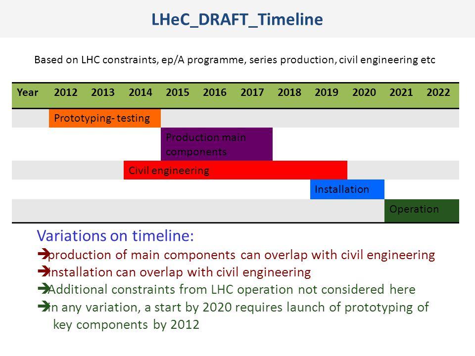 LHeC DRAFT Timeline Variations on timeline: