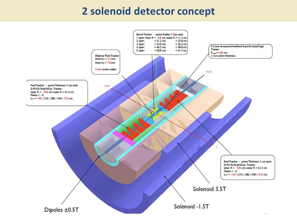 2 solenoid detector concept