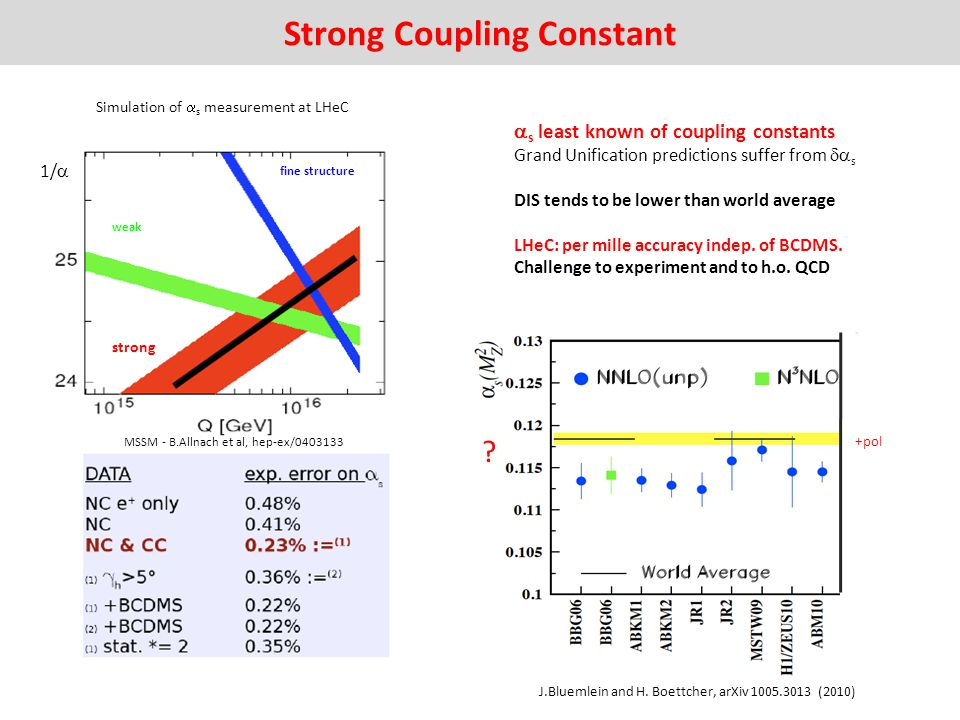 Strong Coupling Constant