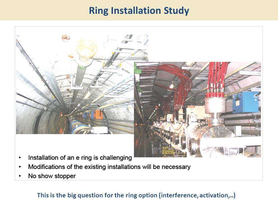 Ring Installation Study