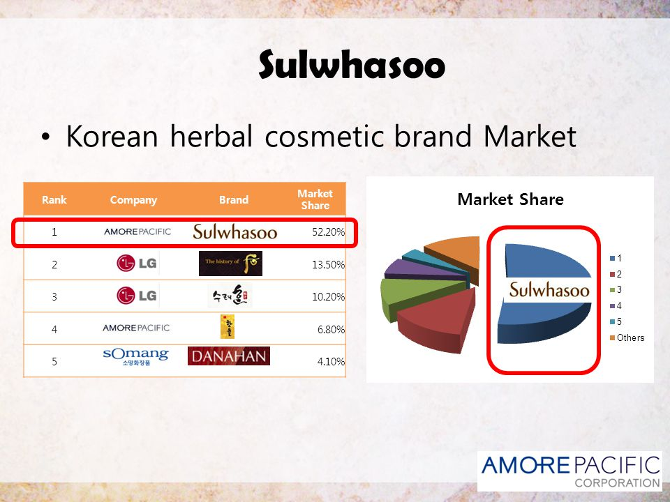 Sulwhasoo Korean herbal cosmetic brand Market Rank Company Brand