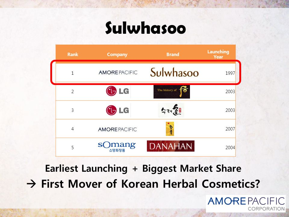 Sulwhasoo  First Mover of Korean Herbal Cosmetics